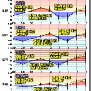 冬型の気圧配置 明日にかけて季節前進。今後も冬型で季節が進む?(201030)
