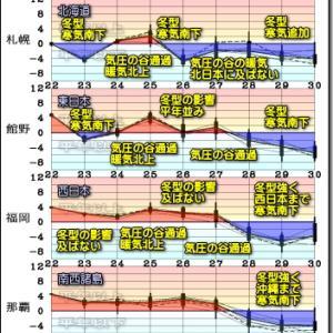 西高東低 冬型へ。月末は本格的な冬型 平地降雪域拡大?(201123)