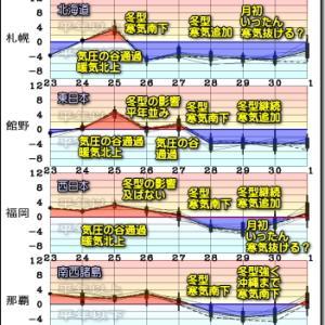 北日本中心の冬型緩み 気圧の谷ジワジワ深まる。月末からの本格的な冬型?最新データ(201124)