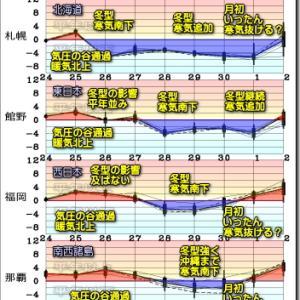 冬型緩み 浅い気圧の谷通過。向こう一週間の寒気の動向と週末の空模様(201125)