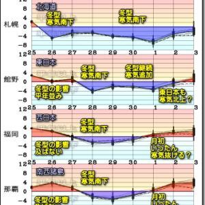 北日本中心の冬型!すぐに緩んで週末は一段強い冬型に!(201126)