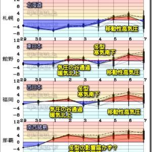 中途半端な?冬型の気圧配置続く(201130)