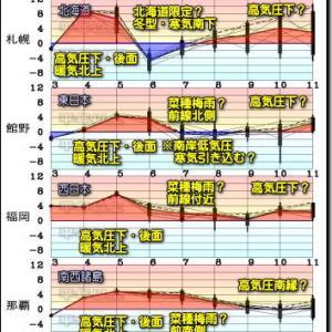 西からゆっくり下り坂。この先の気温と天気の傾向 最新データ(210304)