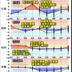 晩春?の晴天拡大も北日本では雪も。台風2号か遅霜か?(210421)