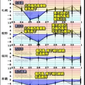 今日も高気圧の晴天優勢だけど・・?台風2号と寒の戻り 最新データ!(210424)