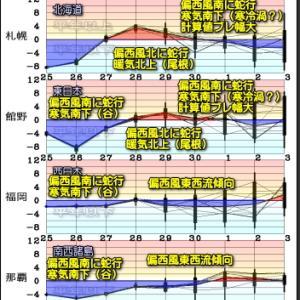 「ほぼ」全国的な晴天へ!東海上とGWの空模様(210426)