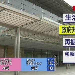 毎日新聞内閣支持率が奇跡のV字回復+9P!!NHK新コロ対策国民が安倍内閣を信頼!!!
