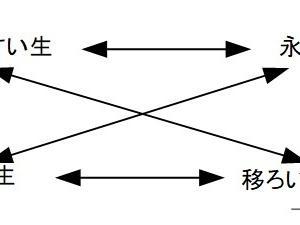 イザナギ・イザナミ神話(2)