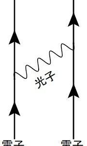 場の量子論とは何か?(5ー1)