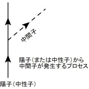 場の量子論とは何か?(5ー2)