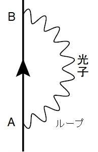 場の量子論とは何か?(6ー1)
