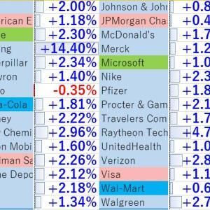 インテル16%急落で、週明け、値がさ株に大きな影響か。イチブトゼンブ 動画速報