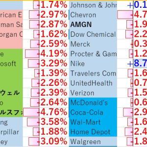 NY再急落、日本の指数は堅調だが、信じられない。 ゆがみすぎ 動画で。