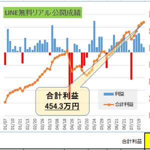 利益454万円達成。本年度、日経平均先物公開トライアル。