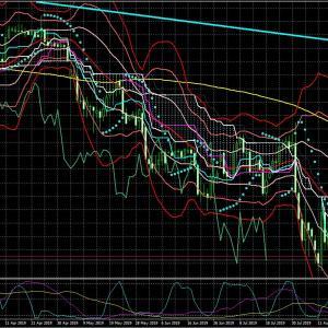 【テクニカル】今週の為替(USD/JPY)