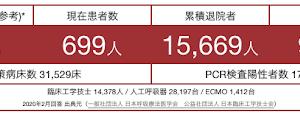 コロナ700人切り☆