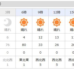 朝から西風・・・・明日から気温も下がる