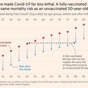 コロナワクチンを接種するとどれくらい死亡リスクを下げられるかの年齢別解析