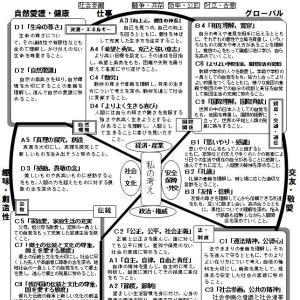 【社会科と道徳-1】 道徳の内容項目を社会科の構造図にあてはめてみると