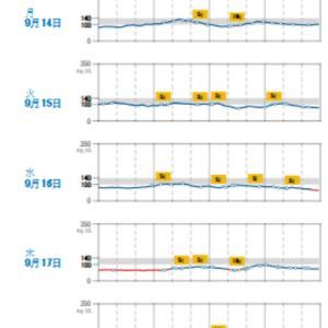 4日本断食を行いました…血糖値の記録