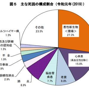 2019年、日本国の人口は51万超の大幅減