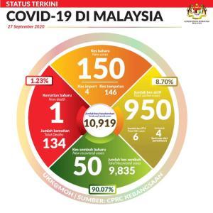 ちょっとマレーシアもやばくなってきましたよ! 昨日の新規感染者150人、それもマレーシア国内各地