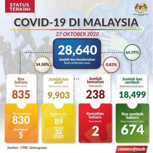 マレーシアの新規感染者830人!さらに問題が、、サバ州で国会議員の補欠選挙!