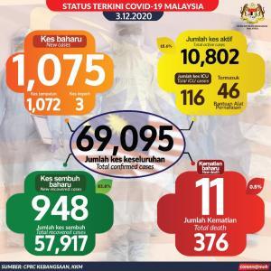 一進一退を繰り返しているマレーシア。昨日は1日で2番目に高い11人の死者!累計376人。 でも、