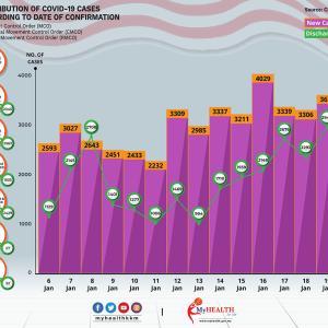 昨日の感染者3631人。7日連続3000人超え!更なる厳しい対応?油断していた日本とマレーシア