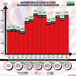 本当にロックダウンやってんの? ワクチン2回接種者へのメリットは州間移動!10日連続1万人超え!