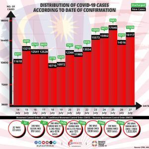 2週間連続の1万人以上! クアラルンルール人口の100%以上1回のワクチン接種でも