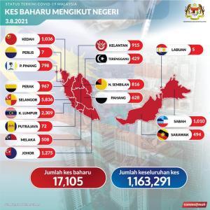 ちゃんと1万7千人台に戻す! これがマレーシアの新型コロナの強いところですね! 別にオリンピック