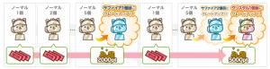 【ログインのみで500円GET!!】継続って大切です!!