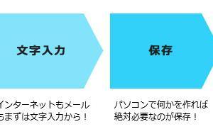 人気講座ランキング発表〜☆彡