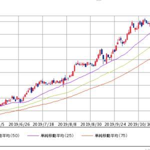 下げてきたJ-REITを強めに買いながら米国株は逆相関アセットで