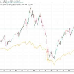 コロナショックで下落している新興国株式は押し目か?
