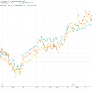 VTI/VEA/VWO 半年チャートから見えるもの