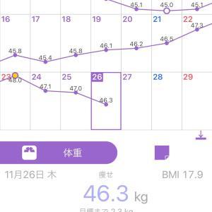 浮腫と今日の体重