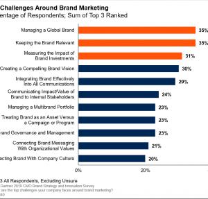 Gartnerの調査は、ブランド・マーケティングにおける、マーケッターの課題を明らかにした。'19.10.12