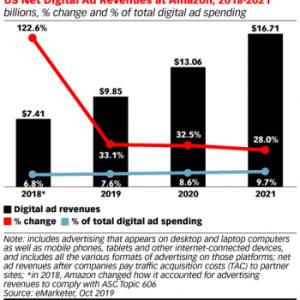 Amazonは、2019年に、米国において、純粋なデジタル広告の売上が、100億ドルになる見込みである。'19.11.11