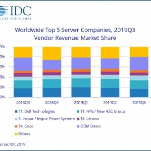 世界のサーバ市場の売上が、2019年の3Qに、前年同期から、6.7%減少した。'19.12.06