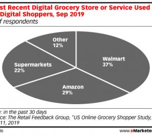 AmazonとWalmartは、どちらが、オンライン食料品店で、実際に勝つか?'20.01.20
