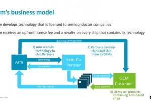 なぜ、Nvidiaは、ARMを買収することを、計画しているのだろう?(5)'20.09.18