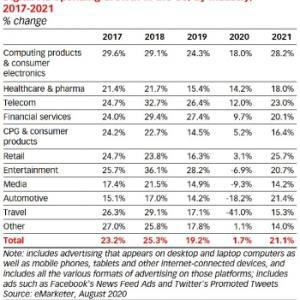 米国の業界ごとの、デジタル広告への支出 '20.10.25