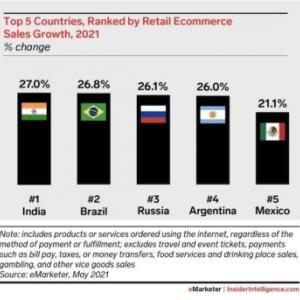 e-コマースが、ラテンアメリカにおける、多くの消費者が選択する、販売チャネルになった。'21.07.23