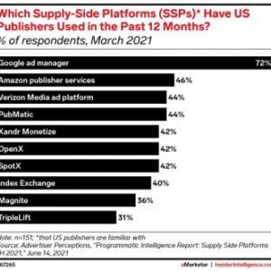 広告プラットフォーム:SSPに対する、競争が激しくなっている。'21.07.23