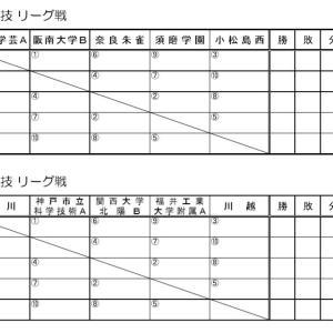 第8回和歌山ビッグホエール空手道大会 組み合わせ表掲載