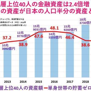 富裕層上位40人の金融資産は日本の人口半分(下位層)の資産と同じ