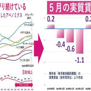 コロナ禍で5月の実質賃金が急低下 日本だけ実質賃金が低下