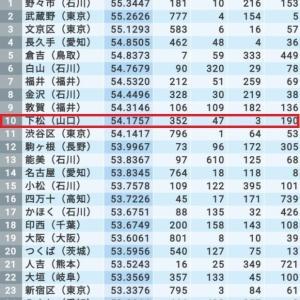 下松市が「住みよさランキング」で10位にランクされた